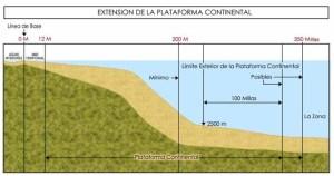 280408_plataforma_continental